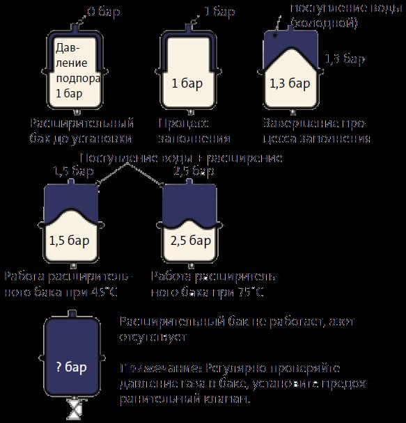 Принцип действия мембранного расширительного бака